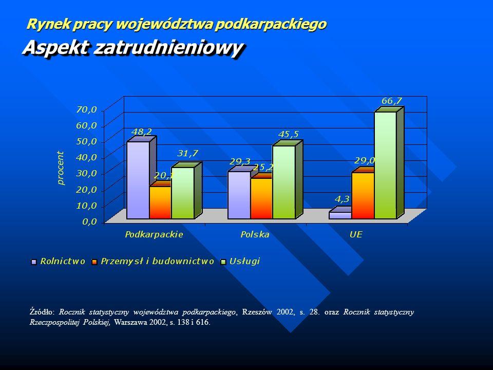 Rynek pracy województwa podkarpackiego Aspekt zatrudnieniowy Źródło: Rocznik statystyczny województwa podkarpackiego, Rzeszów 2002, s.