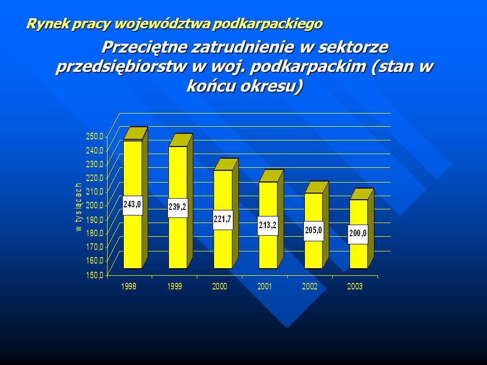 Rynek pracy województwa podkarpackiego Aspekt zatrudnieniowy Źródło: Rocznik statystyczny województwa podkarpackiego, Rzeszów 2002, s. 28. oraz Roczni