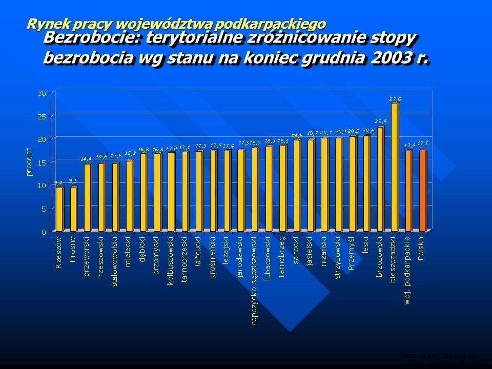 Rynek pracy województwa podkarpackiego Bezrobocie: stopa bezrobocia wg stanu na koniec grudnia 2003 r. (dane dotychczasowe i zweryfikowane na podstawi