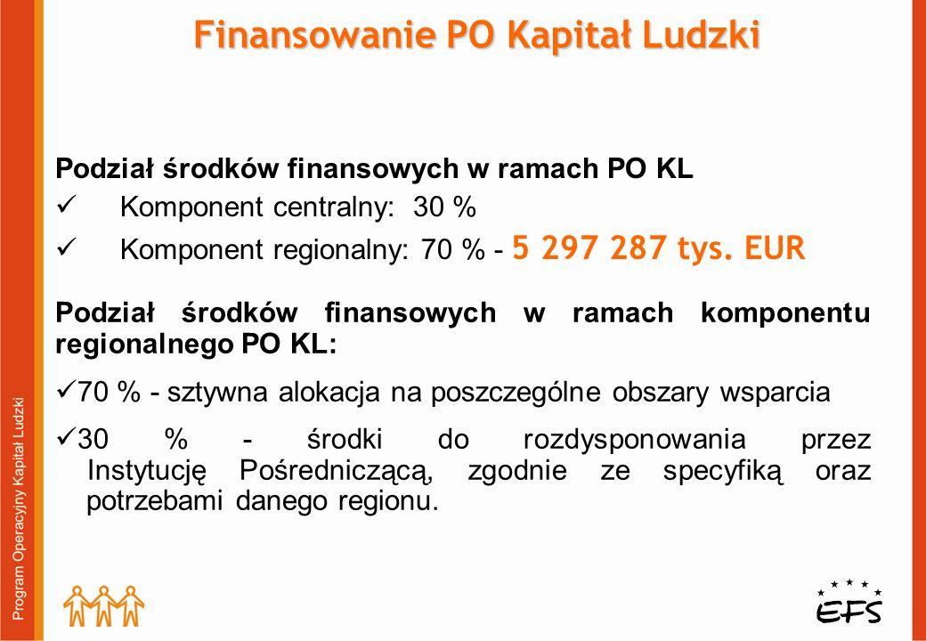 Podział środków finansowych w ramach PO KL Komponent centralny: 30 % Komponent regionalny: 70 % - 5 297 287 tys.