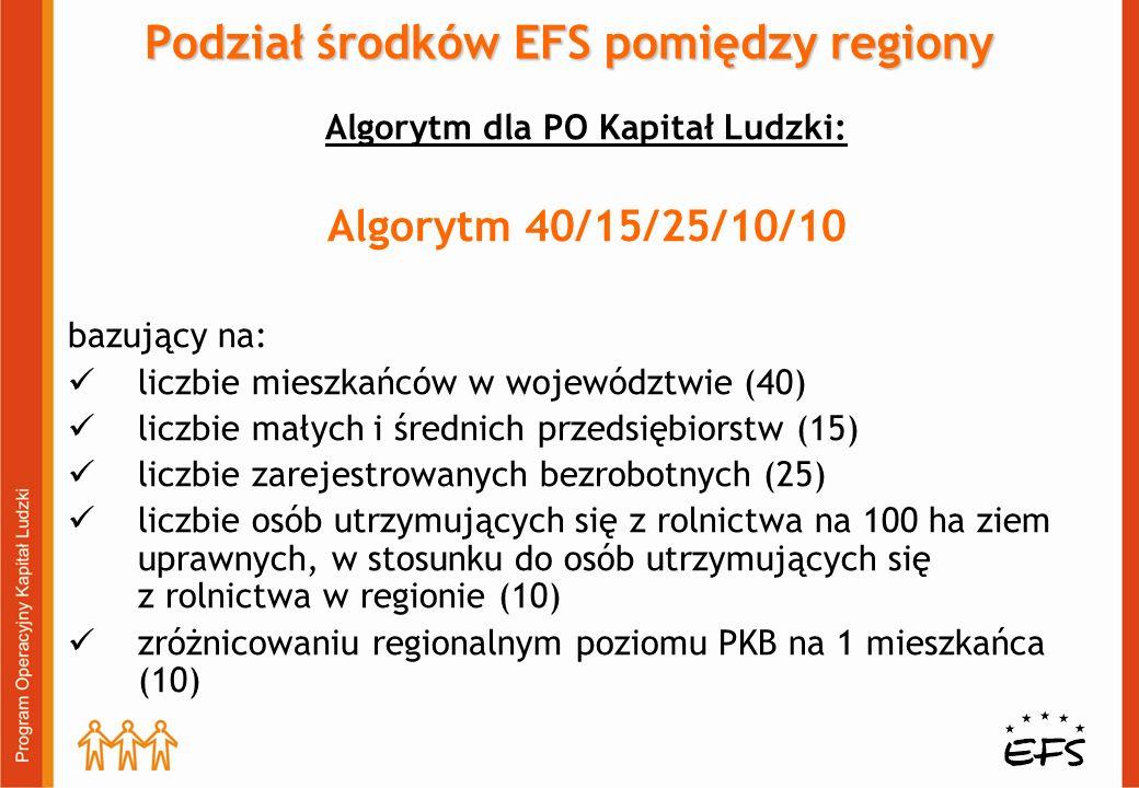 Podział środków EFS pomiędzy regiony Algorytm dla PO Kapitał Ludzki: Algorytm 40/15/25/10/10 bazujący na: liczbie mieszkańców w województwie (40) liczbie małych i średnich przedsiębiorstw (15) liczbie zarejestrowanych bezrobotnych (25) liczbie osób utrzymujących się z rolnictwa na 100 ha ziem uprawnych, w stosunku do osób utrzymujących się z rolnictwa w regionie (10) zróżnicowaniu regionalnym poziomu PKB na 1 mieszkańca (10)