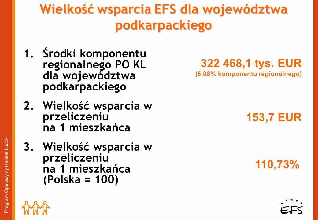 Wielkość wsparcia EFS dla województwa podkarpackiego 1.Środki komponentu regionalnego PO KL dla województwa podkarpackiego 2.Wielkość wsparcia w przeliczeniu na 1 mieszkańca 3.Wielkość wsparcia w przeliczeniu na 1 mieszkańca (Polska = 100) 322 468,1 tys.