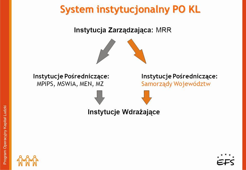 Instytucje Pośredniczące: MPiPS, MSWiA, MEN, MZ Instytucja Zarządzająca: MRR Instytucje Wdrażające System instytucjonalny PO KL Instytucje Pośredniczące: Samorządy Województw