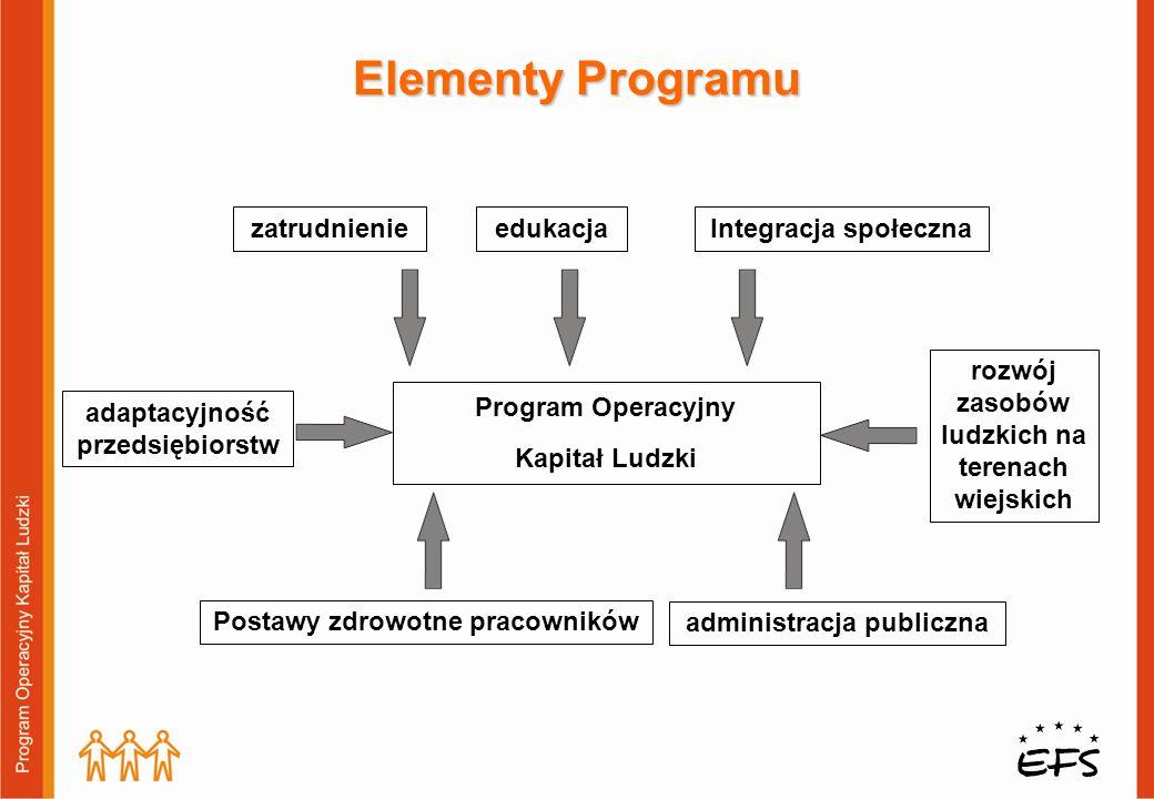 Elementy Programu Program Operacyjny Kapitał Ludzki administracja publiczna rozwój zasobów ludzkich na terenach wiejskich adaptacyjność przedsiębiorstw zatrudnienieedukacjaIntegracja społeczna Postawy zdrowotne pracowników