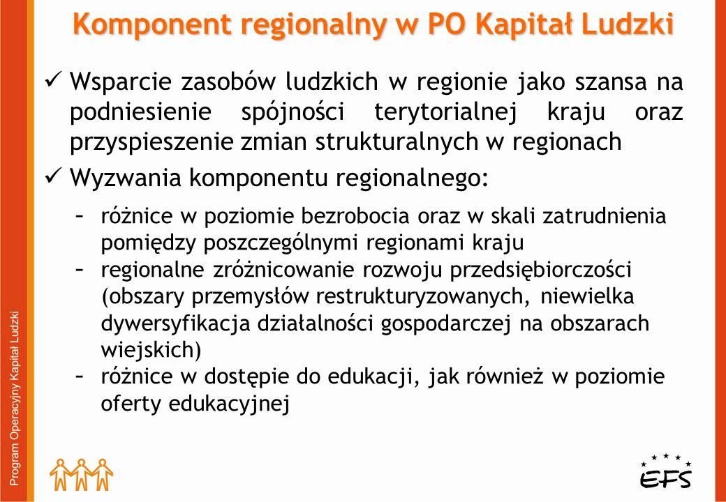 Wsparcie zasobów ludzkich w regionie jako szansa na podniesienie spójności terytorialnej kraju oraz przyspieszenie zmian strukturalnych w regionach Wyzwania komponentu regionalnego: Komponent regionalny w PO Kapitał Ludzki  różnice w poziomie bezrobocia oraz w skali zatrudnienia pomiędzy poszczególnymi regionami kraju  regionalne zróżnicowanie rozwoju przedsiębiorczości (obszary przemysłów restrukturyzowanych, niewielka dywersyfikacja działalności gospodarczej na obszarach wiejskich)  różnice w dostępie do edukacji, jak również w poziomie oferty edukacyjnej