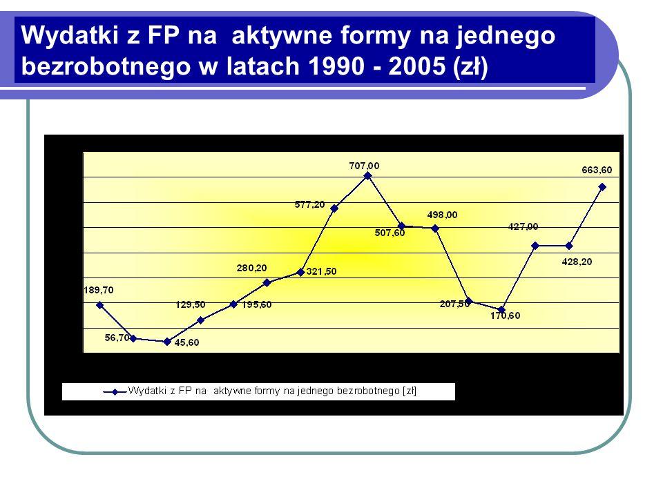 Wydatki z FP na aktywne formy na jednego bezrobotnego w latach 1990 - 2005 (zł)