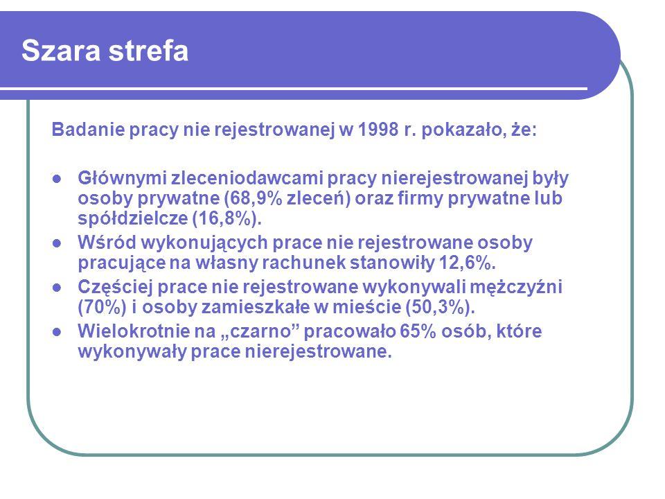 Szara strefa Badanie pracy nie rejestrowanej w 1998 r. pokazało, że: Głównymi zleceniodawcami pracy nierejestrowanej były osoby prywatne (68,9% zleceń