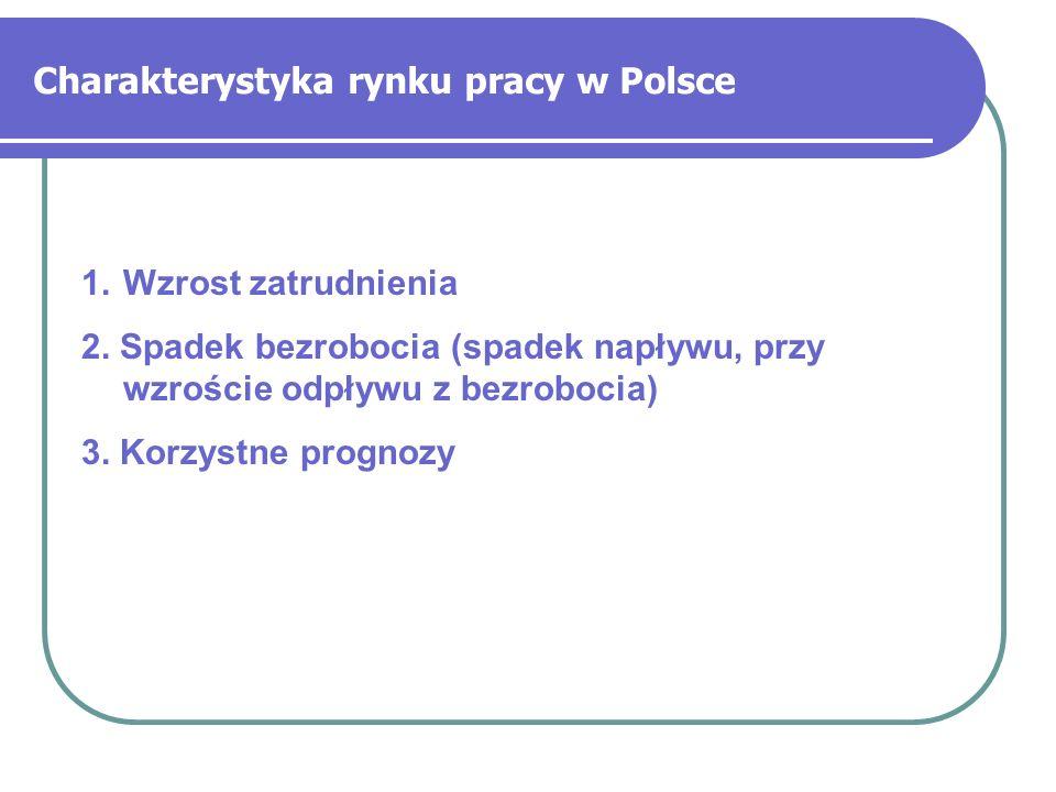 Charakterystyka rynku pracy w Polsce 1.Wzrost zatrudnienia 2. Spadek bezrobocia (spadek napływu, przy wzroście odpływu z bezrobocia) 3. Korzystne prog