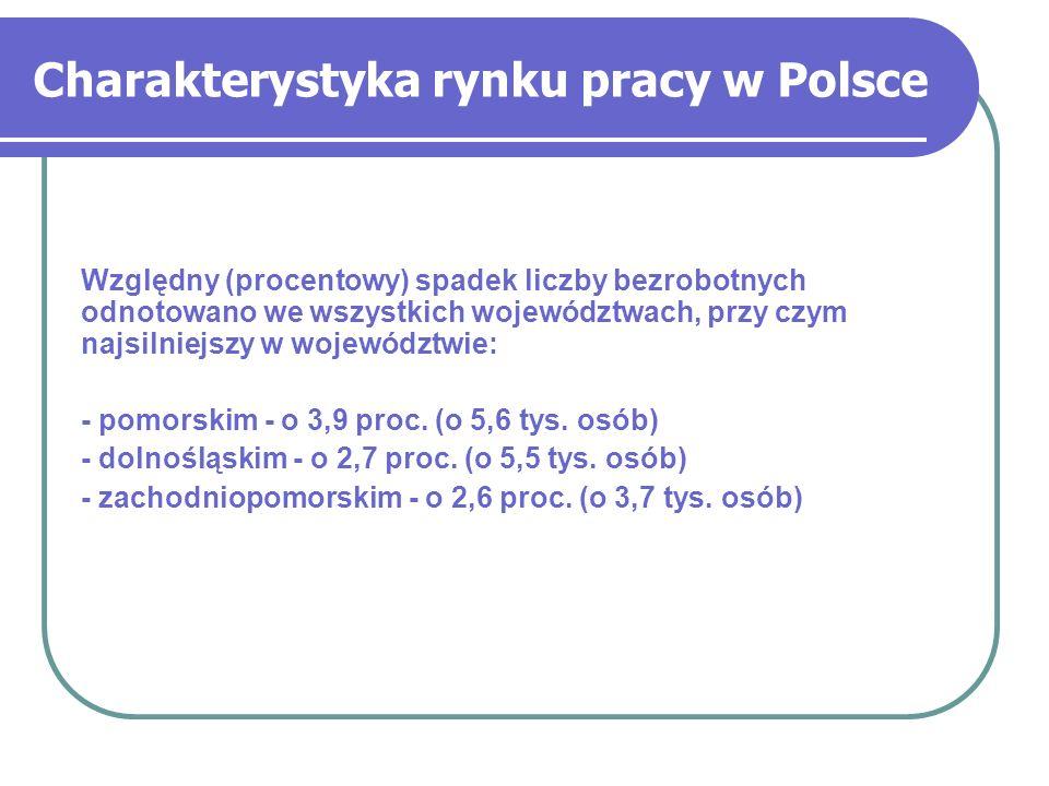 Względny (procentowy) spadek liczby bezrobotnych odnotowano we wszystkich województwach, przy czym najsilniejszy w województwie: - pomorskim - o 3,9 p