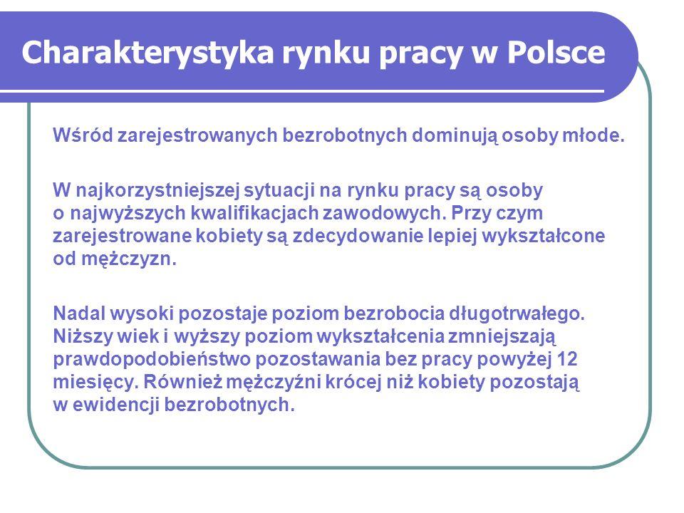 Charakterystyka rynku pracy w Polsce Wśród zarejestrowanych bezrobotnych dominują osoby młode. W najkorzystniejszej sytuacji na rynku pracy są osoby o