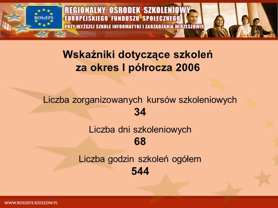 Wskaźniki dotyczące szkoleń za okres I półrocza 2006 Liczba zorganizowanych kursów szkoleniowych 34 Liczba dni szkoleniowych 68 Liczba godzin szkoleń