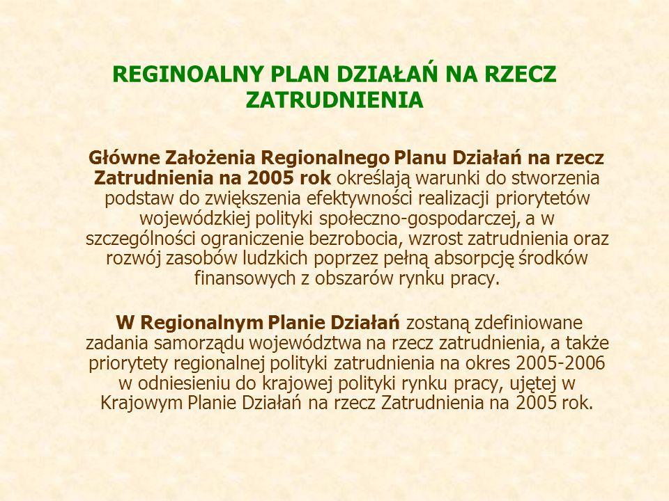 REGINOALNY PLAN DZIAŁAŃ NA RZECZ ZATRUDNIENIA Główne Założenia Regionalnego Planu Działań na rzecz Zatrudnienia na 2005 rok określają warunki do stworzenia podstaw do zwiększenia efektywności realizacji priorytetów wojewódzkiej polityki społeczno-gospodarczej, a w szczególności ograniczenie bezrobocia, wzrost zatrudnienia oraz rozwój zasobów ludzkich poprzez pełną absorpcję środków finansowych z obszarów rynku pracy.