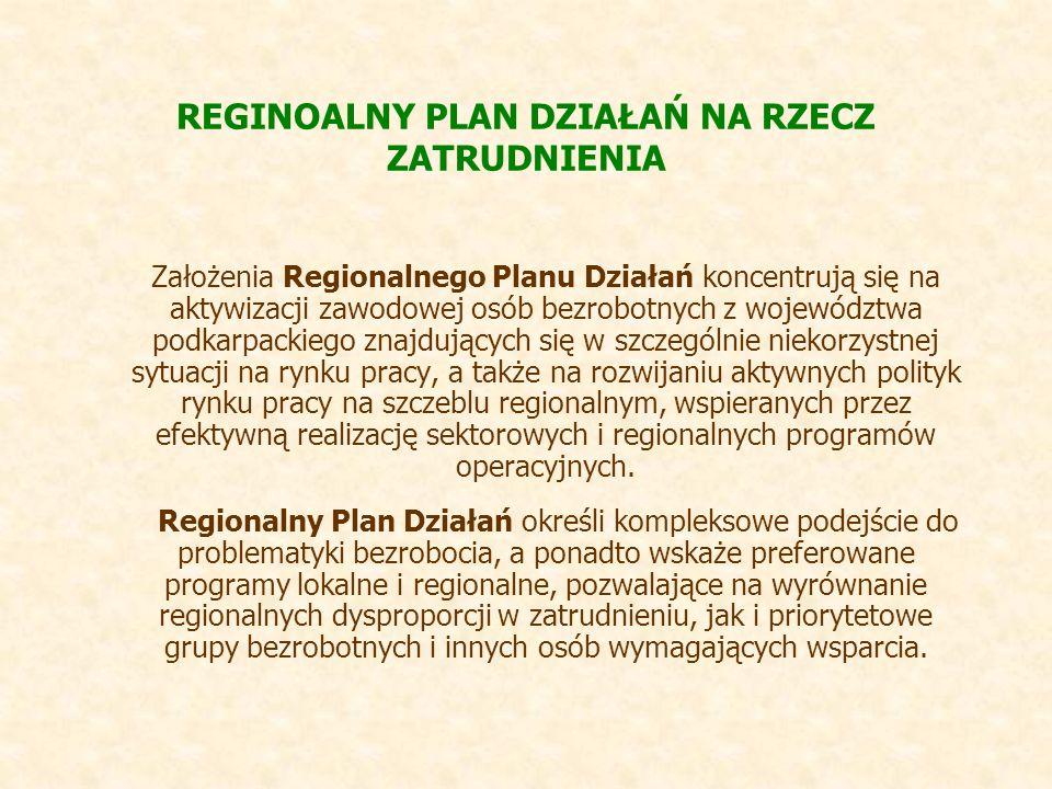 REGINOALNY PLAN DZIAŁAŃ NA RZECZ ZATRUDNIENIA Założenia Regionalnego Planu Działań koncentrują się na aktywizacji zawodowej osób bezrobotnych z województwa podkarpackiego znajdujących się w szczególnie niekorzystnej sytuacji na rynku pracy, a także na rozwijaniu aktywnych polityk rynku pracy na szczeblu regionalnym, wspieranych przez efektywną realizację sektorowych i regionalnych programów operacyjnych.