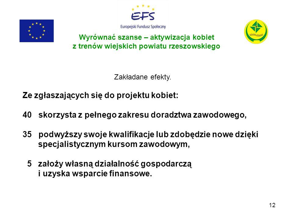 12 Wyrównać szanse – aktywizacja kobiet z trenów wiejskich powiatu rzeszowskiego Zakładane efekty. Ze zgłaszających się do projektu kobiet: 40 skorzys