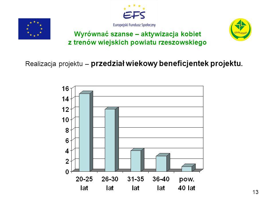 13 Wyrównać szanse – aktywizacja kobiet z trenów wiejskich powiatu rzeszowskiego Realizacja projektu – przedział wiekowy beneficjentek projektu.
