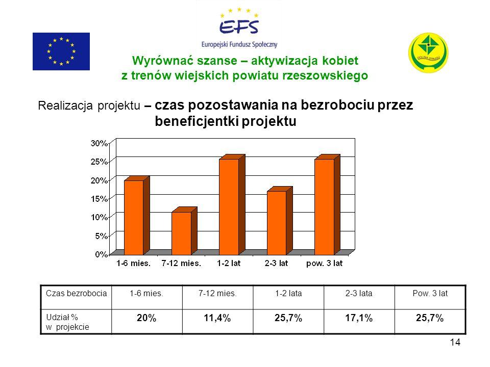 14 Wyrównać szanse – aktywizacja kobiet z trenów wiejskich powiatu rzeszowskiego Realizacja projektu – czas pozostawania na bezrobociu przez beneficje