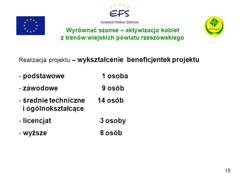 15 Wyrównać szanse – aktywizacja kobiet z trenów wiejskich powiatu rzeszowskiego Realizacja projektu – wykształcenie beneficjentek projektu - podstawo