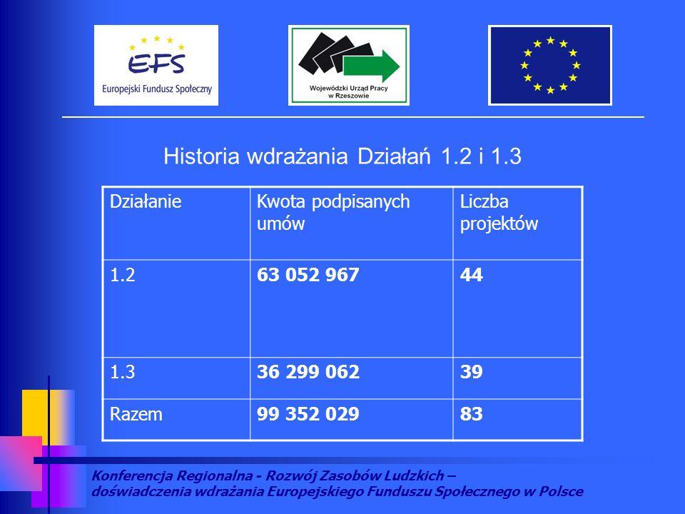 Konferencja Regionalna - Rozwój Zasobów Ludzkich – doświadczenia wdrażania Europejskiego Funduszu Społecznego w Polsce DziałanieKwota podpisanych umów