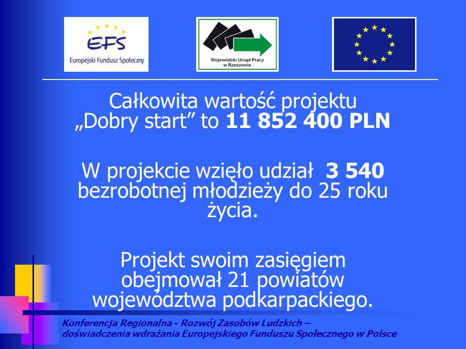 Konferencja Regionalna - Rozwój Zasobów Ludzkich – doświadczenia wdrażania Europejskiego Funduszu Społecznego w Polsce Całkowita wartość projektu Dobry start to 11 852 400 PLN W projekcie wzięło udział 3 540 bezrobotnej młodzieży do 25 roku życia.