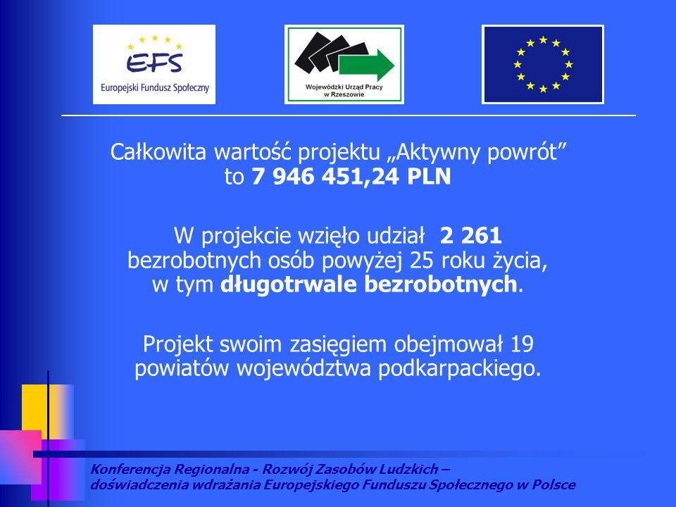 Konferencja Regionalna - Rozwój Zasobów Ludzkich – doświadczenia wdrażania Europejskiego Funduszu Społecznego w Polsce Całkowita wartość projektu Aktywny powrót to 7 946 451,24 PLN W projekcie wzięło udział 2 261 bezrobotnych osób powyżej 25 roku życia, w tym długotrwale bezrobotnych.