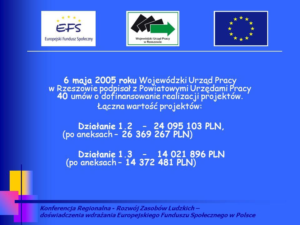 Konferencja Regionalna - Rozwój Zasobów Ludzkich – doświadczenia wdrażania Europejskiego Funduszu Społecznego w Polsce 6 maja 2005 roku Wojewódzki Urz