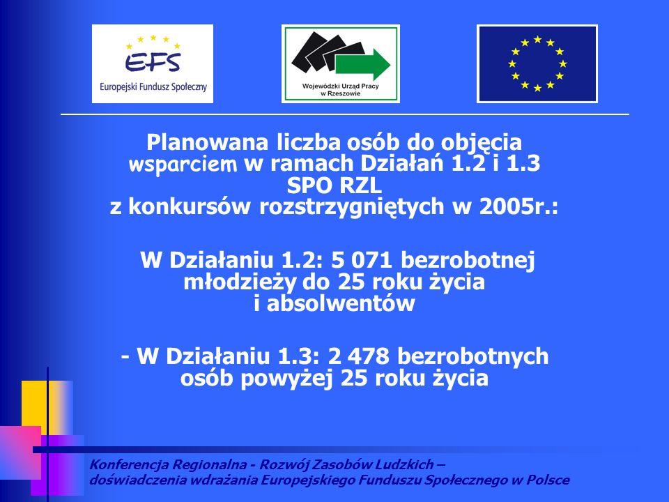 Konferencja Regionalna - Rozwój Zasobów Ludzkich – doświadczenia wdrażania Europejskiego Funduszu Społecznego w Polsce Planowana liczba osób do objęcia wsparciem w ramach Działań 1.2 i 1.3 SPO RZL z konkursów rozstrzygniętych w 2005r.: W Działaniu 1.2: 5 071 bezrobotnej młodzieży do 25 roku życia i absolwentów - W Działaniu 1.3: 2 478 bezrobotnych osób powyżej 25 roku życia