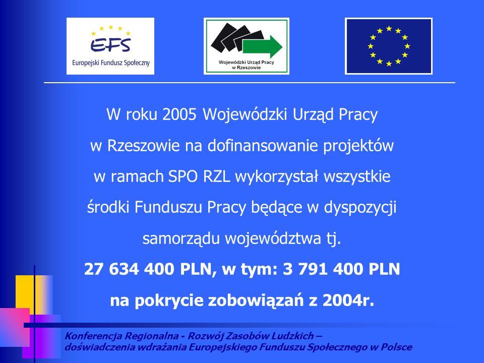 Konferencja Regionalna - Rozwój Zasobów Ludzkich – doświadczenia wdrażania Europejskiego Funduszu Społecznego w Polsce W roku 2005 Wojewódzki Urząd Pr