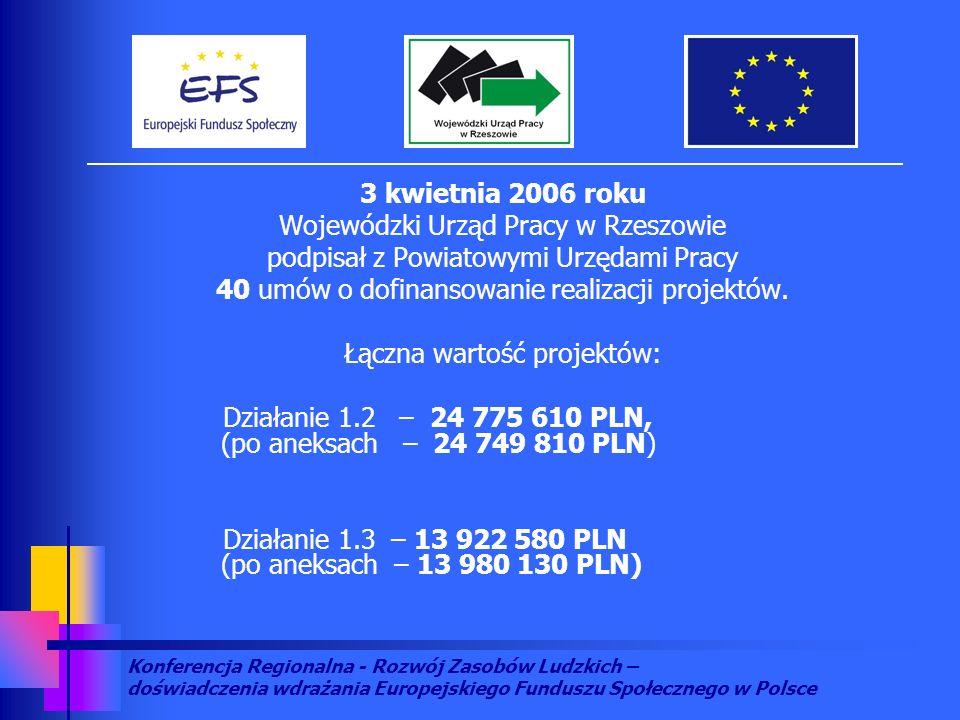 Konferencja Regionalna - Rozwój Zasobów Ludzkich – doświadczenia wdrażania Europejskiego Funduszu Społecznego w Polsce 3 kwietnia 2006 roku Wojewódzki Urząd Pracy w Rzeszowie podpisał z Powiatowymi Urzędami Pracy 40 umów o dofinansowanie realizacji projektów.
