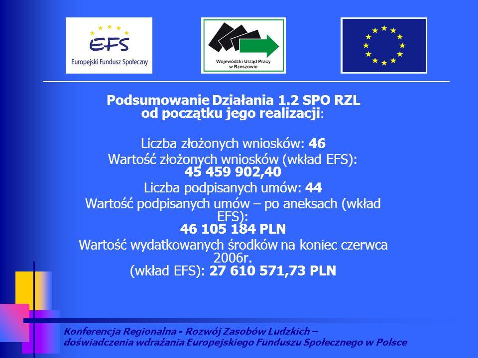 Konferencja Regionalna - Rozwój Zasobów Ludzkich – doświadczenia wdrażania Europejskiego Funduszu Społecznego w Polsce Podsumowanie Działania 1.2 SPO