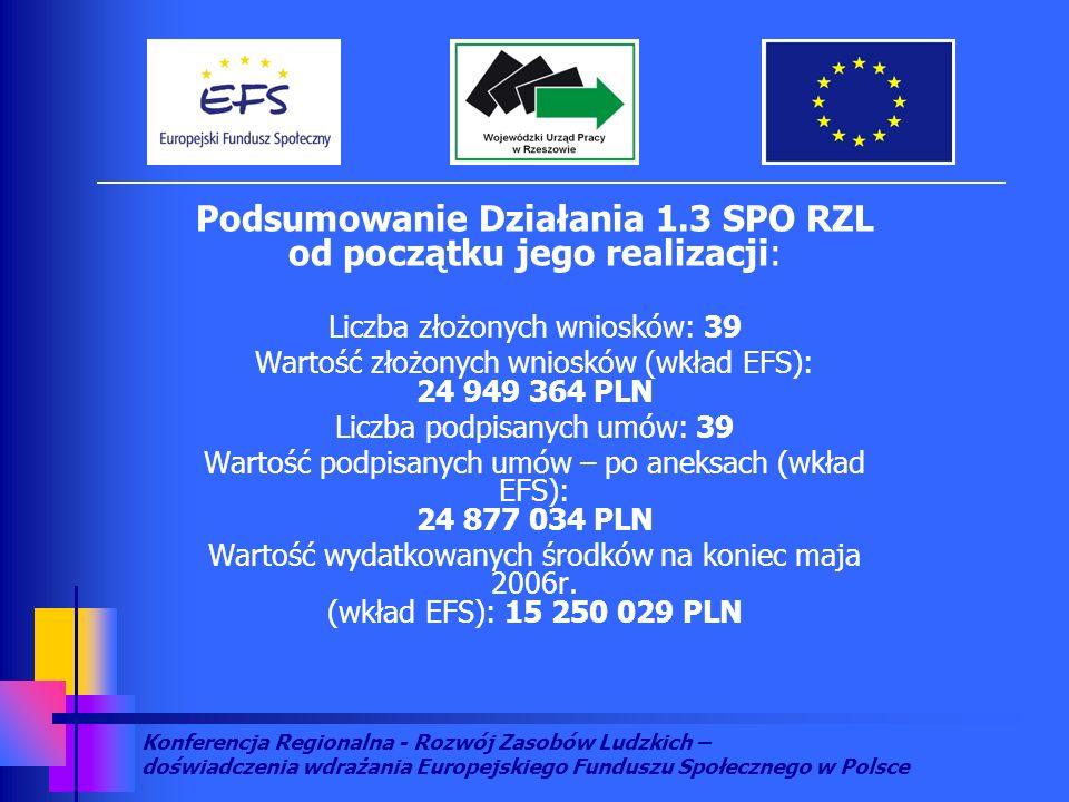Konferencja Regionalna - Rozwój Zasobów Ludzkich – doświadczenia wdrażania Europejskiego Funduszu Społecznego w Polsce Podsumowanie Działania 1.3 SPO RZL od początku jego realizacji: Liczba złożonych wniosków: 39 Wartość złożonych wniosków (wkład EFS): 24 949 364 PLN Liczba podpisanych umów: 39 Wartość podpisanych umów – po aneksach (wkład EFS): 24 877 034 PLN Wartość wydatkowanych środków na koniec maja 2006r.