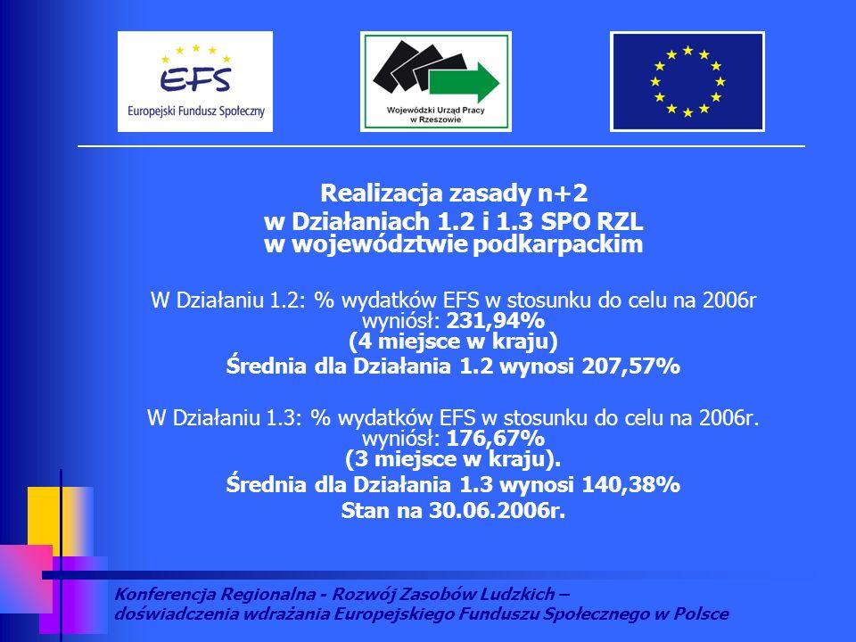 Konferencja Regionalna - Rozwój Zasobów Ludzkich – doświadczenia wdrażania Europejskiego Funduszu Społecznego w Polsce Realizacja zasady n+2 w Działaniach 1.2 i 1.3 SPO RZL w województwie podkarpackim W Działaniu 1.2: % wydatków EFS w stosunku do celu na 2006r wyniósł: 231,94% (4 miejsce w kraju) Średnia dla Działania 1.2 wynosi 207,57% W Działaniu 1.3: % wydatków EFS w stosunku do celu na 2006r.