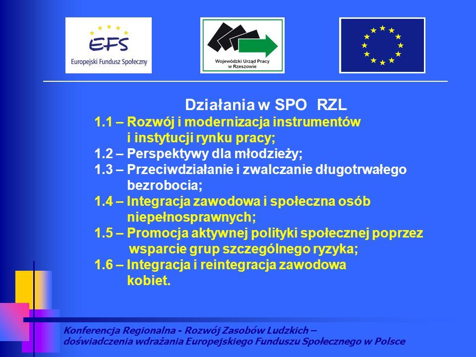 Konferencja Regionalna - Rozwój Zasobów Ludzkich – doświadczenia wdrażania Europejskiego Funduszu Społecznego w Polsce Rezultaty w Działaniach 1.2 i 1.3 SPO RZL - poradnictwo zawodowe i pośrednictwo pracy - 20 999 osób - subsydiowane zatrudnienie u przedsiębiorcy - 1 564 osoby - subsydiowane zatrudnienie u pracodawcy nie będącego przedsiębiorcą – 529 osób