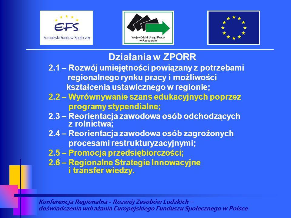 Konferencja Regionalna - Rozwój Zasobów Ludzkich – doświadczenia wdrażania Europejskiego Funduszu Społecznego w Polsce Działania w ZPORR 2.1 – Rozwój umiejętności powiązany z potrzebami regionalnego rynku pracy i możliwości kształcenia ustawicznego w regionie; 2.2 – Wyrównywanie szans edukacyjnych poprzez programy stypendialne; 2.3 – Reorientacja zawodowa osób odchodzących z rolnictwa; 2.4 – Reorientacja zawodowa osób zagrożonych procesami restrukturyzacyjnymi; 2.5 – Promocja przedsiębiorczości; 2.6 – Regionalne Strategie Innowacyjne i transfer wiedzy.
