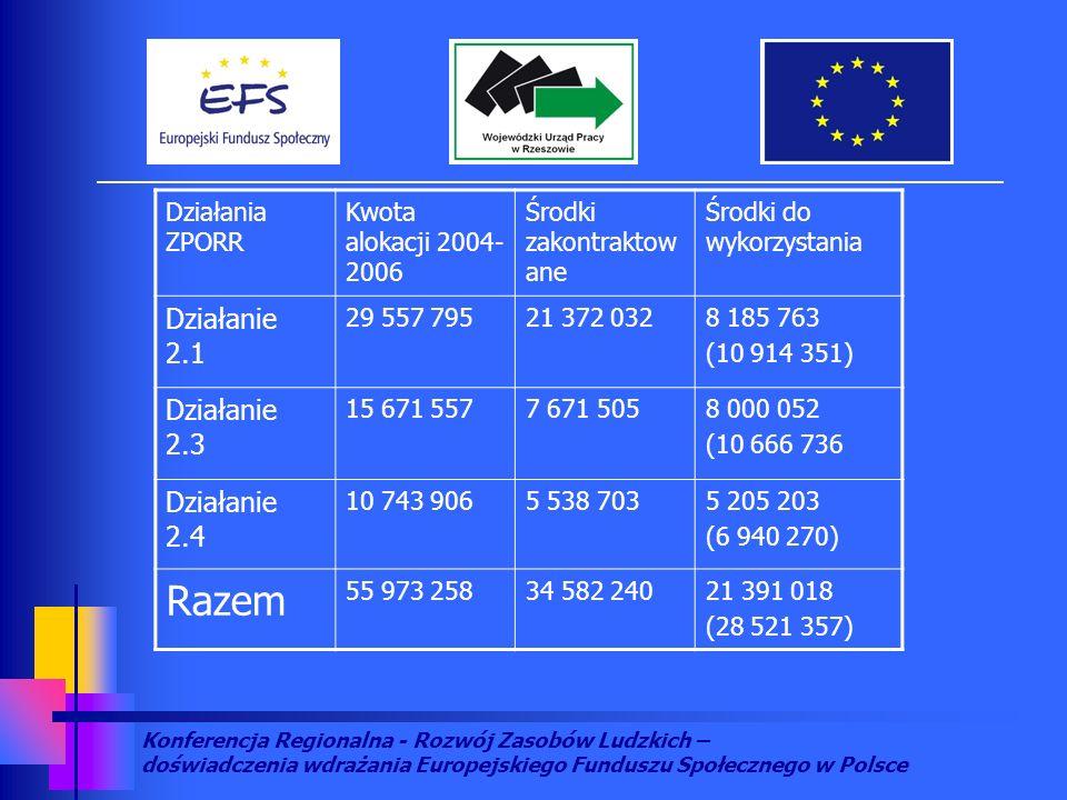 Konferencja Regionalna - Rozwój Zasobów Ludzkich – doświadczenia wdrażania Europejskiego Funduszu Społecznego w Polsce Działania ZPORR Kwota alokacji 2004- 2006 Środki zakontraktow ane Środki do wykorzystania Działanie 2.1 29 557 79521 372 0328 185 763 (10 914 351) Działanie 2.3 15 671 5577 671 5058 000 052 (10 666 736 Działanie 2.4 10 743 9065 538 7035 205 203 (6 940 270) Razem 55 973 25834 582 24021 391 018 (28 521 357)