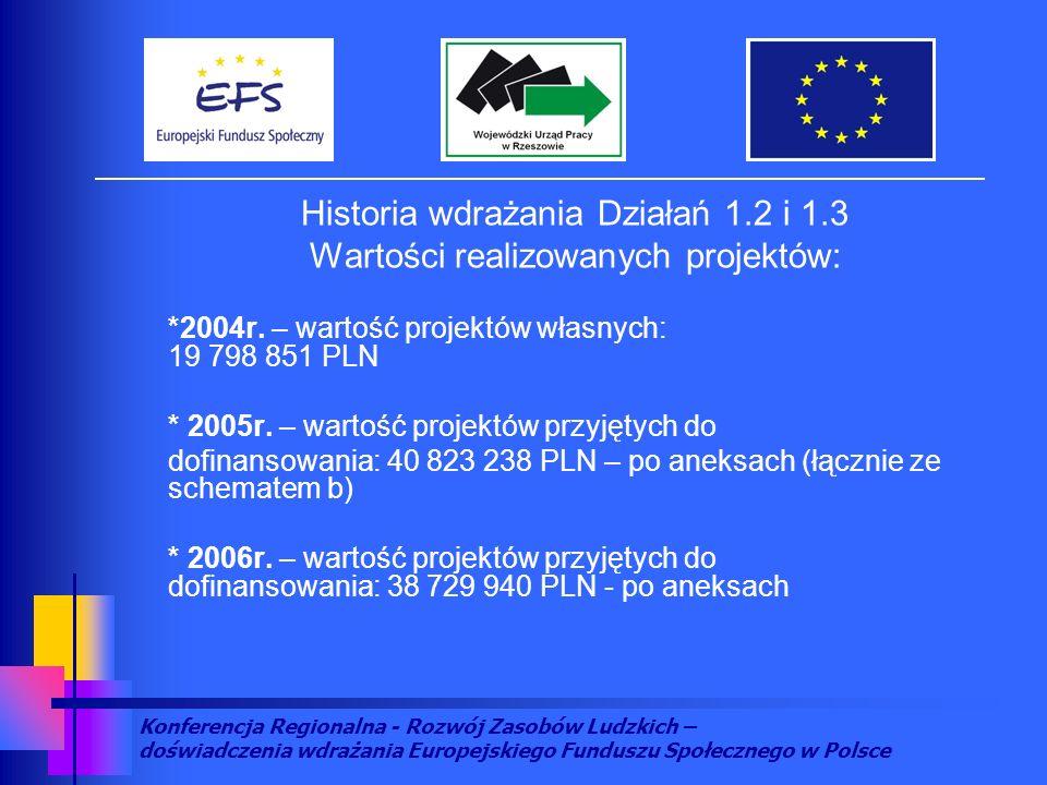 Konferencja Regionalna - Rozwój Zasobów Ludzkich – doświadczenia wdrażania Europejskiego Funduszu Społecznego w Polsce DziałanieKwota podpisanych umów Liczba projektów 1.263 052 96744 1.336 299 06239 Razem99 352 02983 Historia wdrażania Działań 1.2 i 1.3