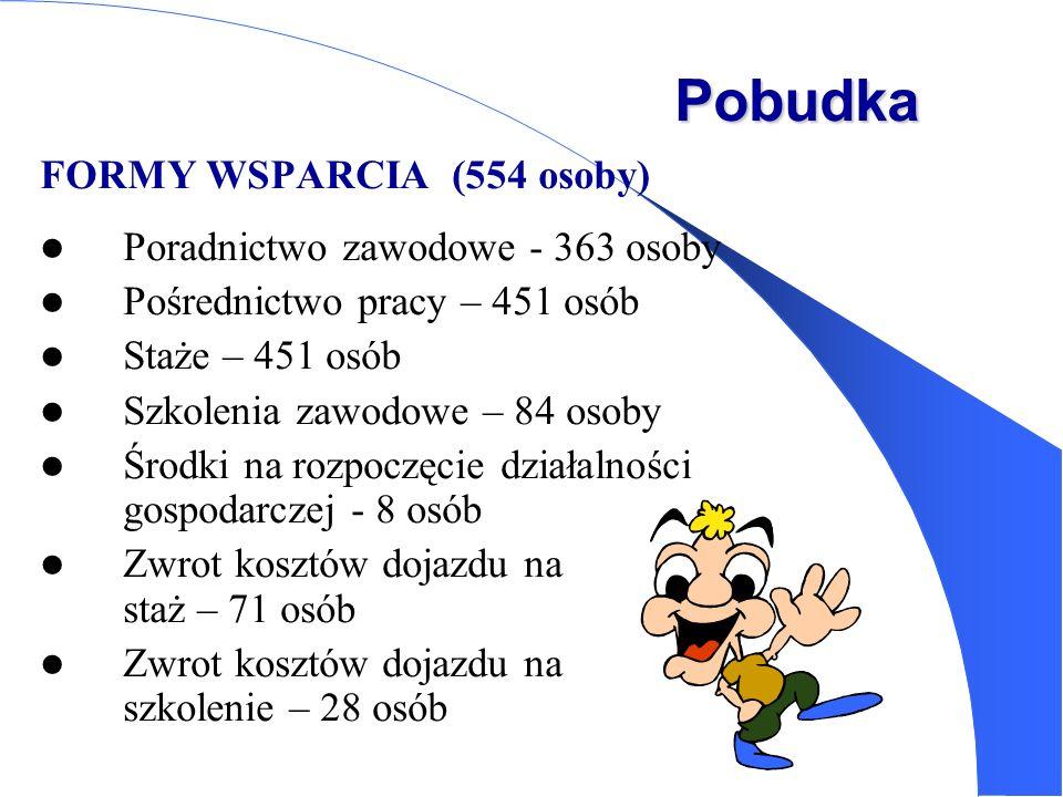 Pobudka FORMY WSPARCIA (554 osoby) Poradnictwo zawodowe - 363 osoby Pośrednictwo pracy – 451 osób Staże – 451 osób Szkolenia zawodowe – 84 osoby Środk