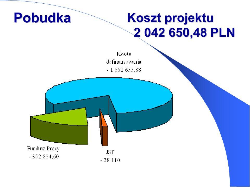 Koszt projektu 2 042 650,48 PLN Pobudka