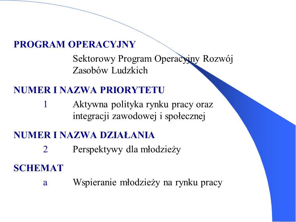 PROGRAM OPERACYJNY Sektorowy Program Operacyjny Rozwój Zasobów Ludzkich NUMER I NAZWA PRIORYTETU 1 Aktywna polityka rynku pracy oraz integracji zawodo