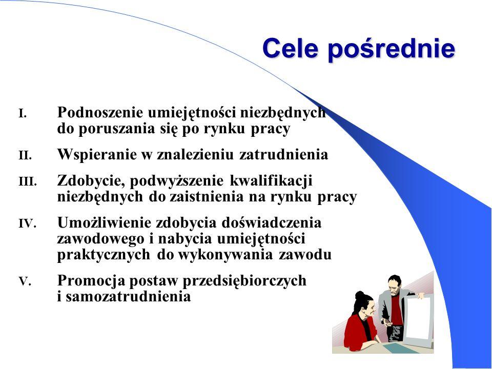 Cele pośrednie I. Podnoszenie umiejętności niezbędnych do poruszania się po rynku pracy II. Wspieranie w znalezieniu zatrudnienia III. Zdobycie, podwy
