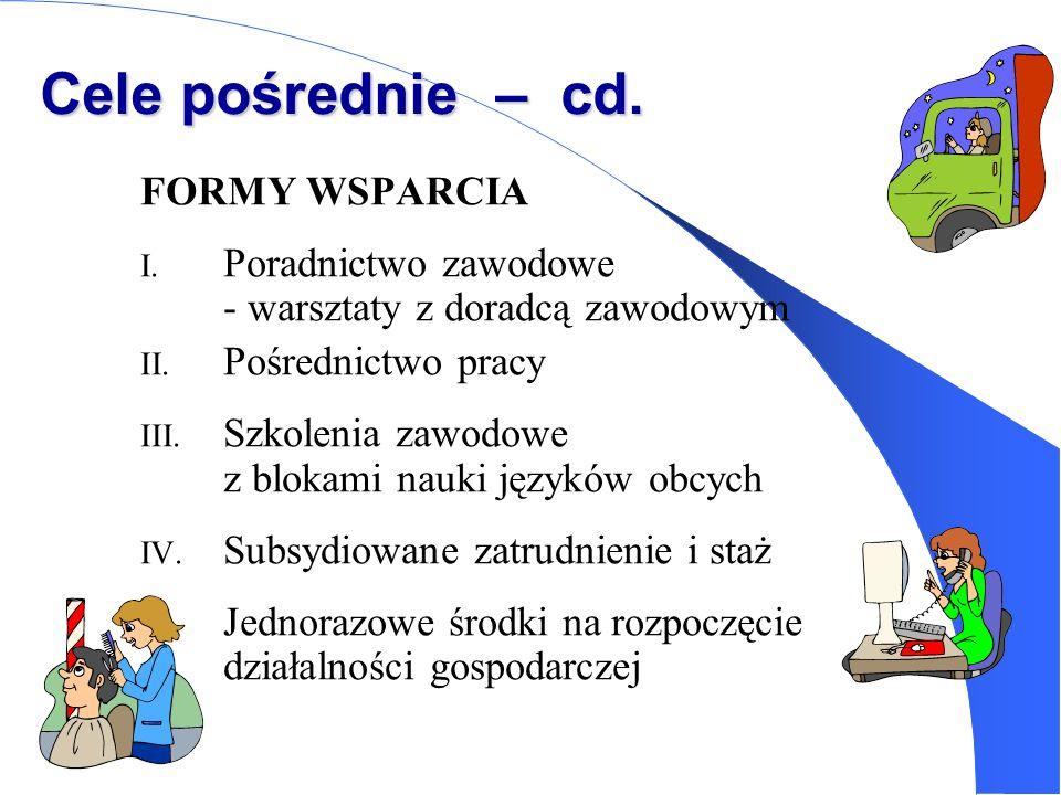 Cele pośrednie – cd. FORMY WSPARCIA I. Poradnictwo zawodowe - warsztaty z doradcą zawodowym II. Pośrednictwo pracy III. Szkolenia zawodowe z blokami n