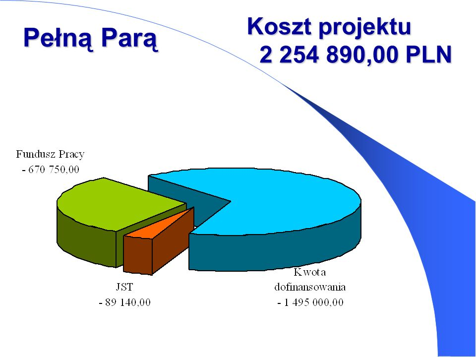 Koszt projektu 2 254 890,00 PLN Pełną Parą