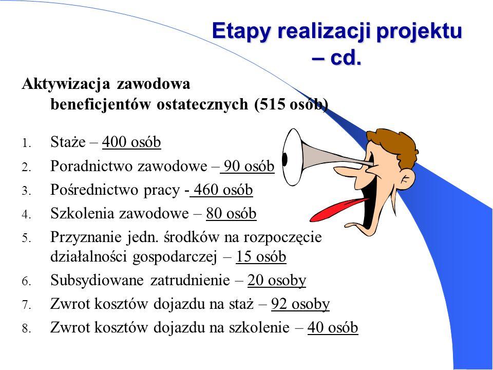 Etapy realizacji projektu – cd. Aktywizacja zawodowa beneficjentów ostatecznych (515 osób) 1. Staże – 400 osób 2. Poradnictwo zawodowe – 90 osób 3. Po