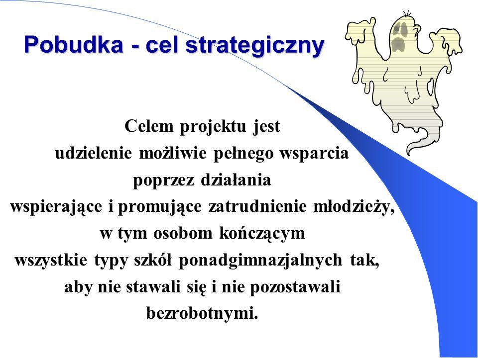 Pobudka - cel strategiczny Celem projektu jest udzielenie możliwie pełnego wsparcia poprzez działania wspierające i promujące zatrudnienie młodzieży,