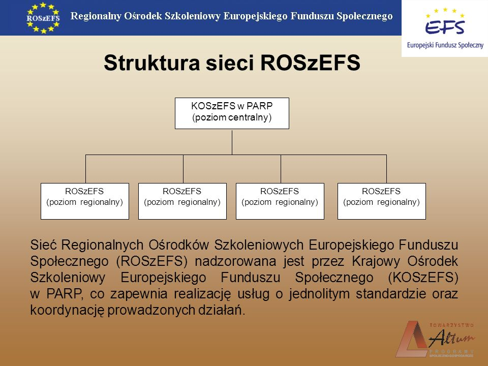 Struktura sieci ROSzEFS KOSzEFS w PARP (poziom centralny) ROSzEFS (poziom regionalny) ROSzEFS (poziom regionalny) ROSzEFS (poziom regionalny) ROSzEFS