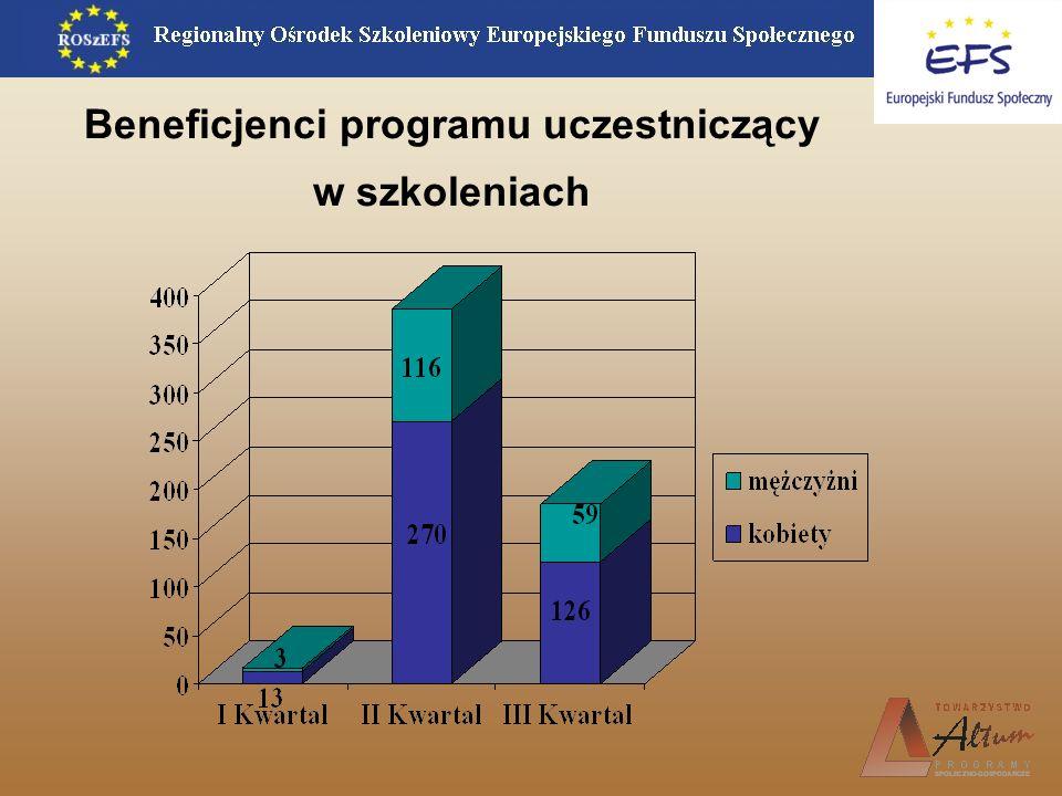 Beneficjenci programu uczestniczący w szkoleniach