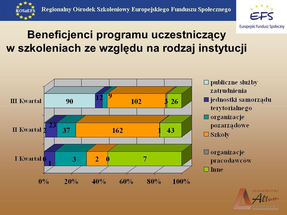Beneficjenci programu uczestniczący w szkoleniach ze względu na rodzaj instytucji