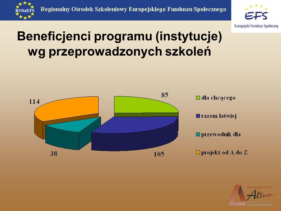 Beneficjenci programu (instytucje) wg przeprowadzonych szkoleń