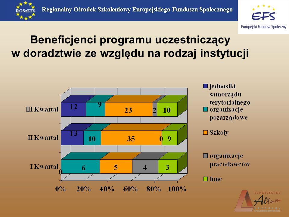 Beneficjenci programu uczestniczący w doradztwie ze względu na rodzaj instytucji