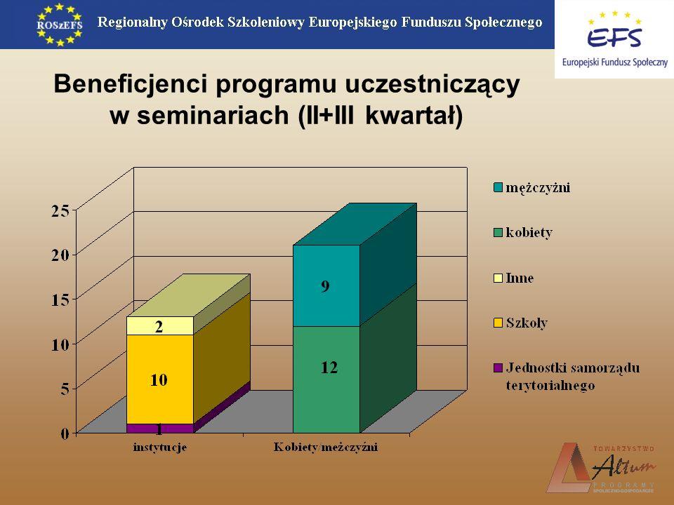 Beneficjenci programu uczestniczący w seminariach (II+III kwartał)