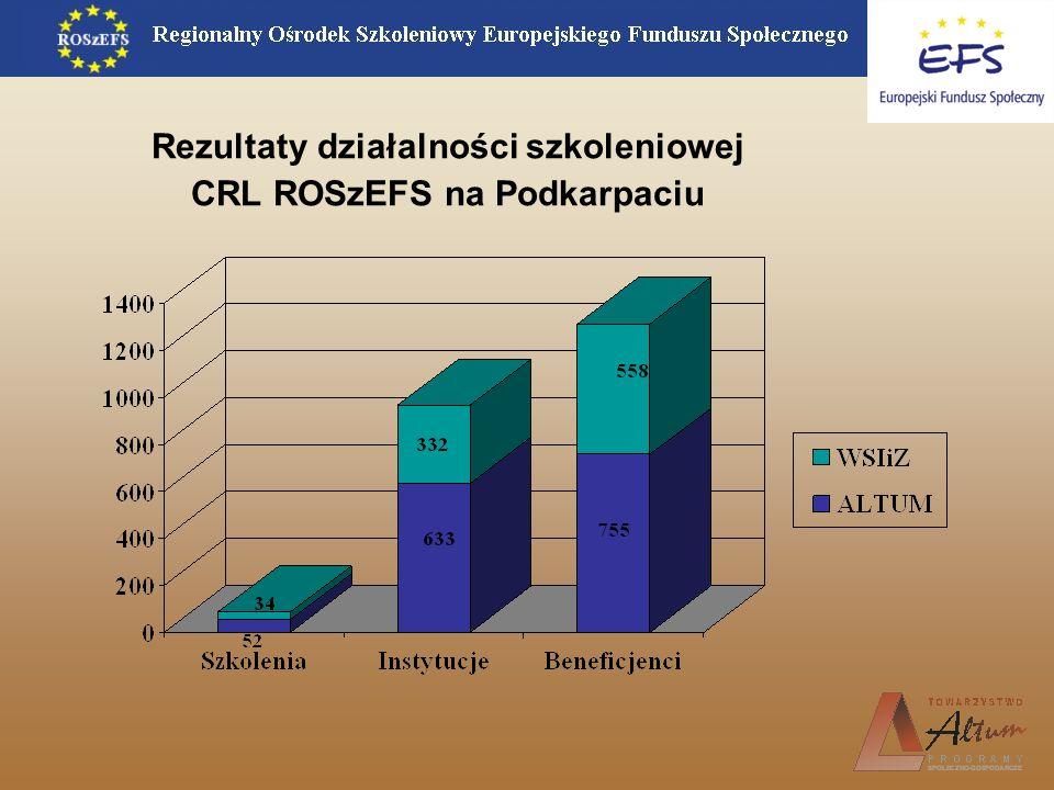 Rezultaty działalności szkoleniowej CRL ROSzEFS na Podkarpaciu